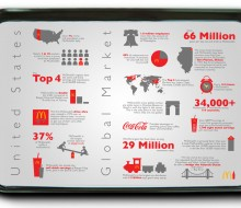 Coke and McDonalds Infographic