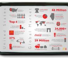 Coke and McDonalds Infographic